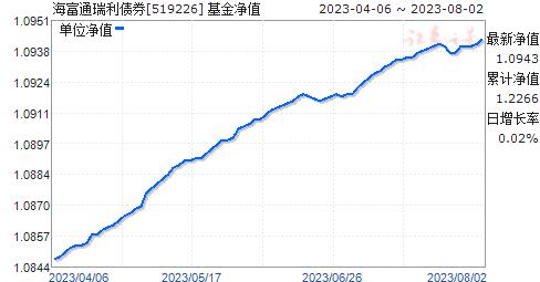 海富通瑞利债券(519226)净值走势