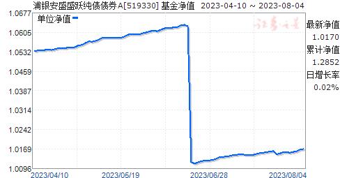 浦银安盛盛跃纯债债券A(519330)净值走势