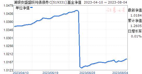 浦银安盛盛跃纯债债券C(519331)净值走势