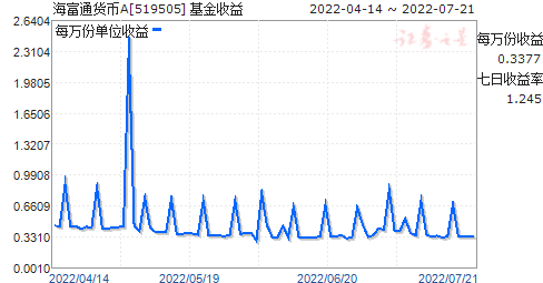 海富通货币A(519505)走势图