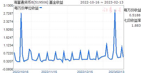 海富通货币B(519506)走势图
