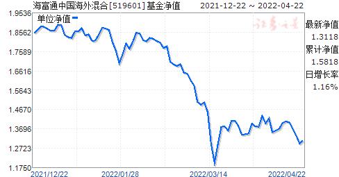 海富通中国海外混合(QDII)(519601)净值走势