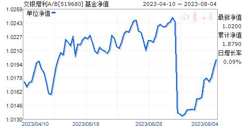 交银增利A/B(519680)净值走势