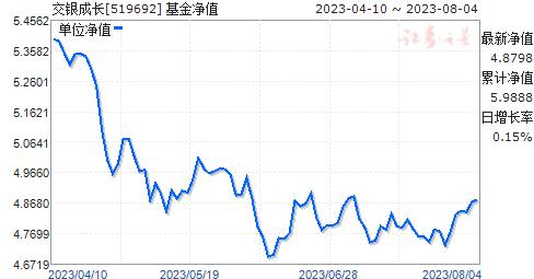 交银成长(519692)净值走势