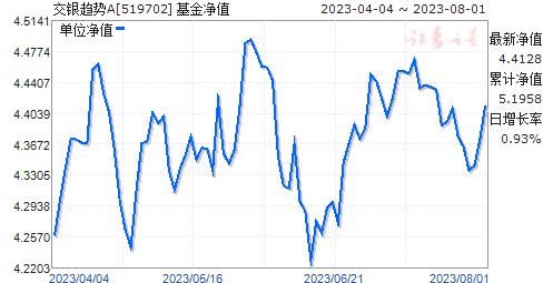 交银趋势(519702)净值走势