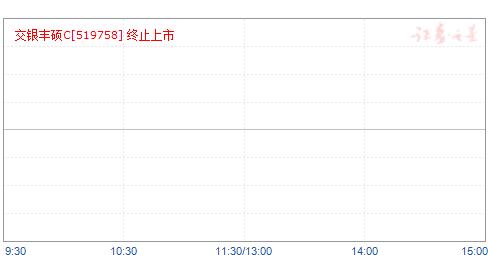 交银丰硕收益债券C(519758)净值走势