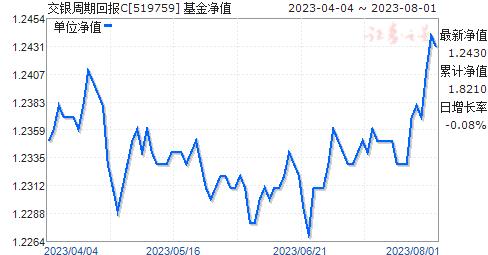 交銀周期回報C(519759)凈值走勢