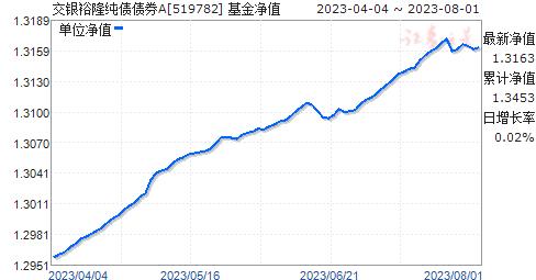 交銀裕隆純債債券A(519782)凈值走勢