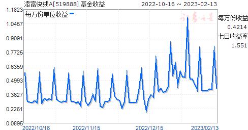 添富快线(519888)走势图