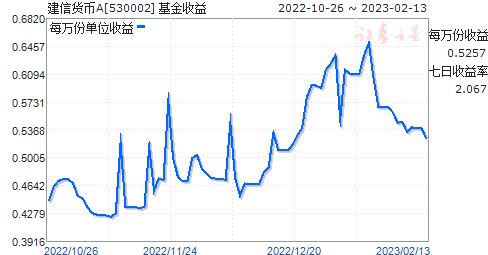 建信货币A(530002)走势图