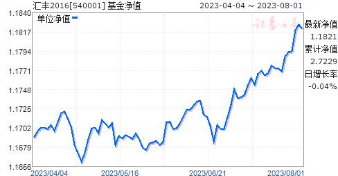 汇丰2016(540001)净值走势
