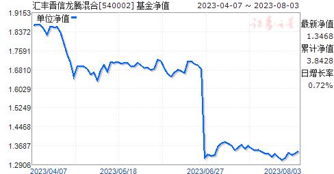 汇丰晋信龙腾混合(540002)净值走势