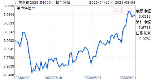 汇丰晋信2026(540004)净值走势