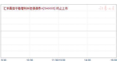 汇丰晋信增利A(540005)净值走势