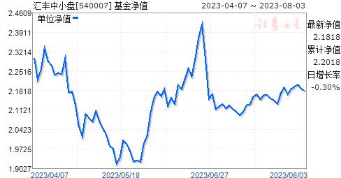 汇丰中小盘(540007)净值走势