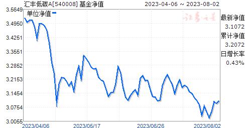 汇丰低碳(540008)净值走势