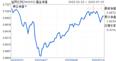 益民红利(560002)净值走势