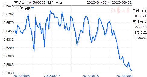 东吴动力(580002)净值走势