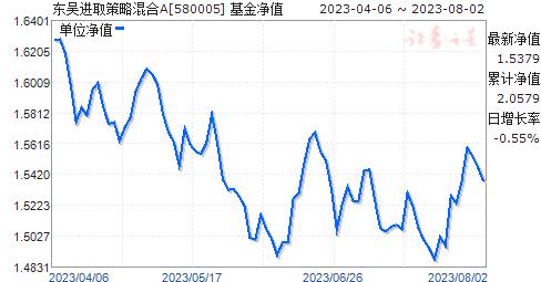 东吴进取(580005)净值走势