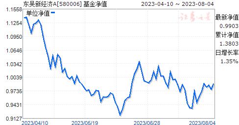 东吴新经济(580006)净值走势
