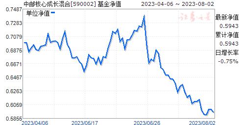 中邮核心成长混合(590002)净值走势