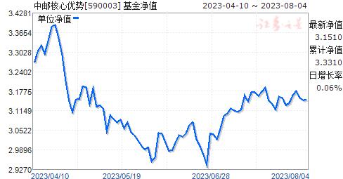 中邮核心优势(590003)净值走势