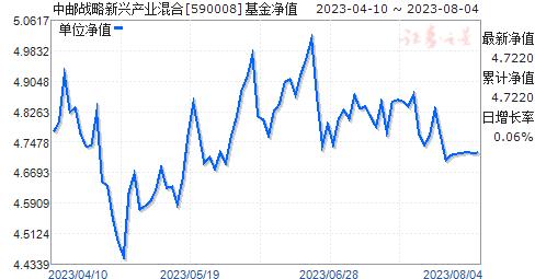 中邮战略新兴产业混合(590008)净值走势