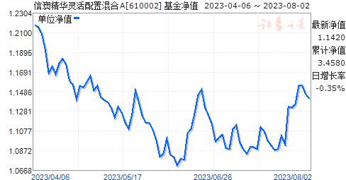 澳银精华(610002)净值走势