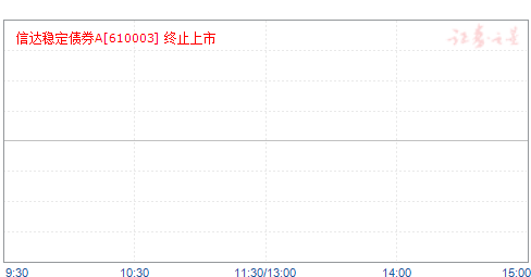 信达稳定债券A(610003)净值走势