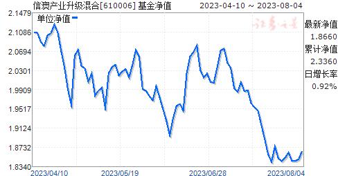 信达澳银产业升级混合(610006)净值走势