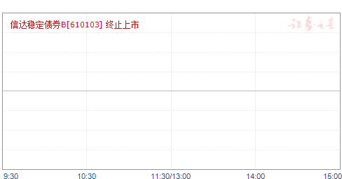 信达稳定债券B(610103)净值走势