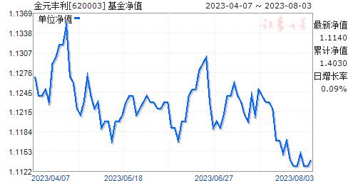 金元丰利(620003)净值走势