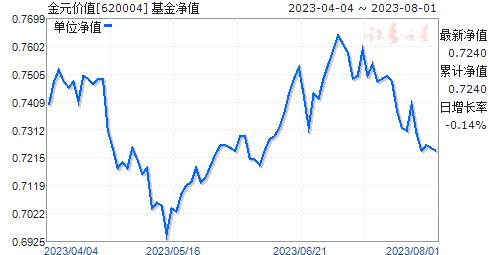 金元价值(620004)净值走势