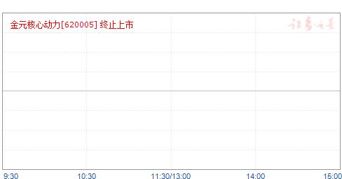 金元核心(620005)净值走势