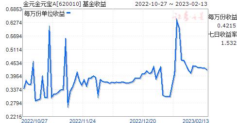 金元金元宝A(620010)走势图