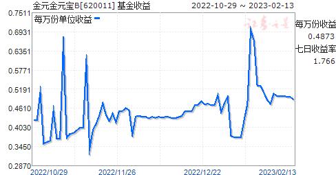 金元金元宝B(620011)走势图