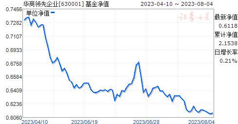 华商领先企业(630001)净值走势