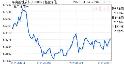 华商盛世成长(630002)净值走势