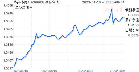 华商强债A(630003)净值走势