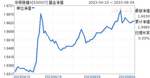 华商稳健A(630007)净值走势