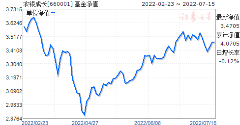 农银成长(660001)净值走势