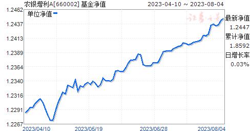农银增利A(660002)净值走势