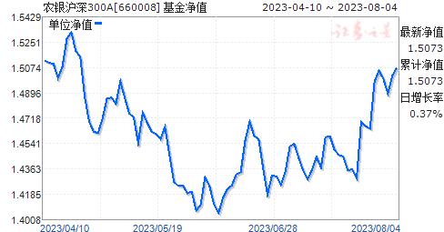 农银沪深300A(660008)净值走势