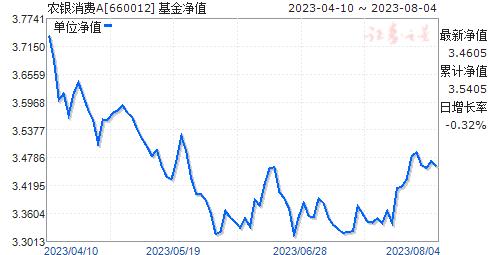 农银消费(660012)净值走势