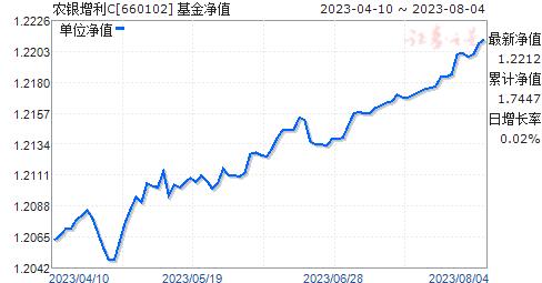 农银增利C(660102)净值走势