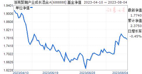 浙商产业(688888)净值走势