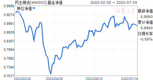 民生精选(690003)净值走势