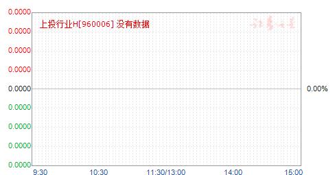 上投行业H(960006)净值走势