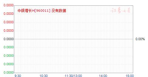 中银增长H(960011)净值走势