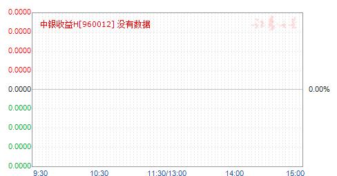 中银收益H(960012)净值走势